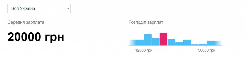 Статистика доходов 3д артистов в Украине
