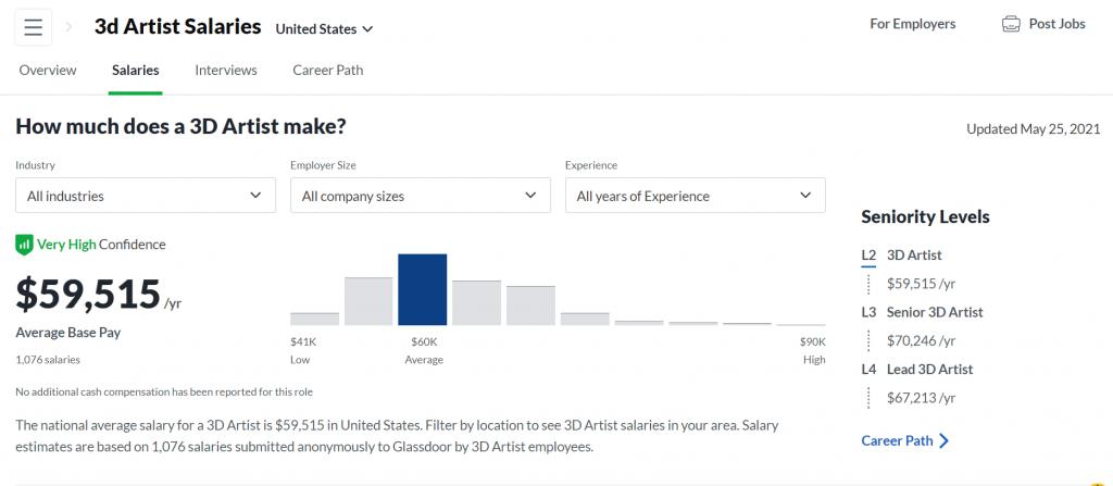 Статистика доходов 3д артистов в США