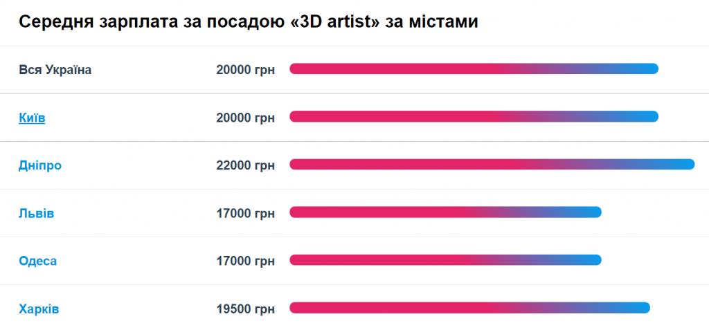 Размер зарплат 3д художников по Украине